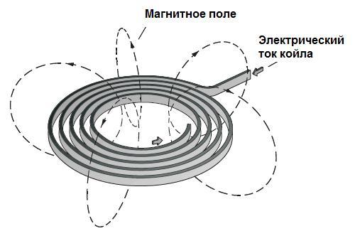 электромагнитной индукции.